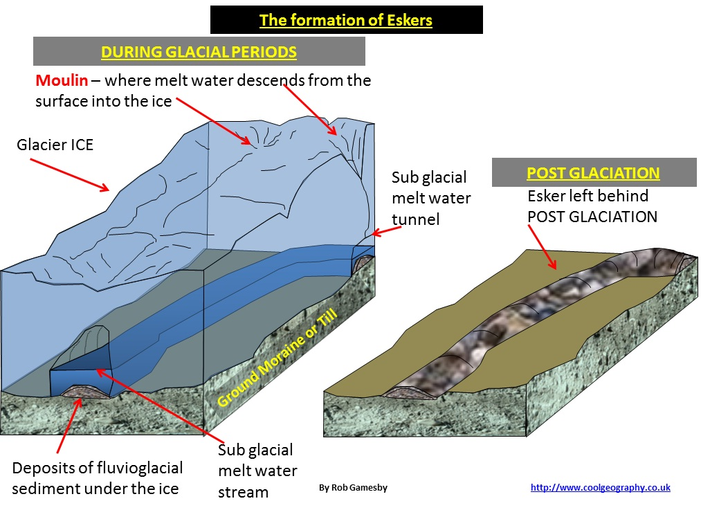 Gallery images and information: Esker