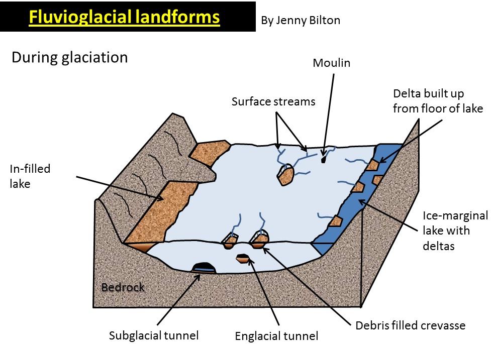 fluvioglacial environments after glaciation. Black Bedroom Furniture Sets. Home Design Ideas