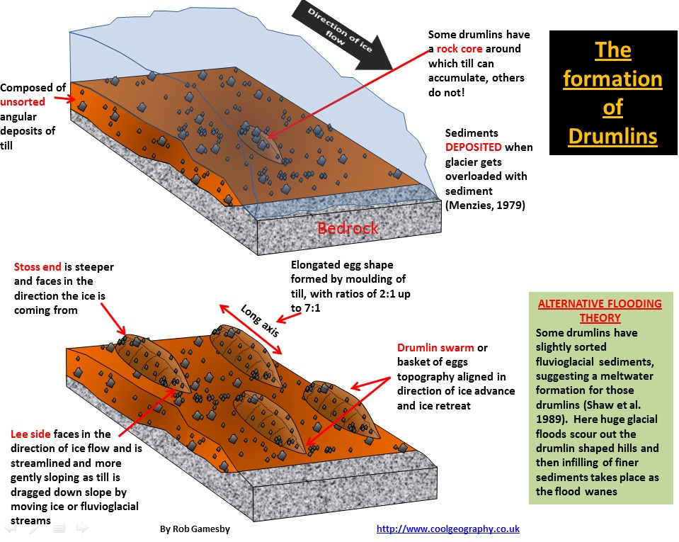 Drumlins Diagram.jpg