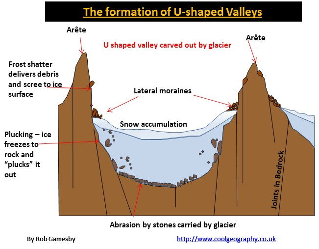 Shaped Valley Formation Diagram Where 3 or more corries erode