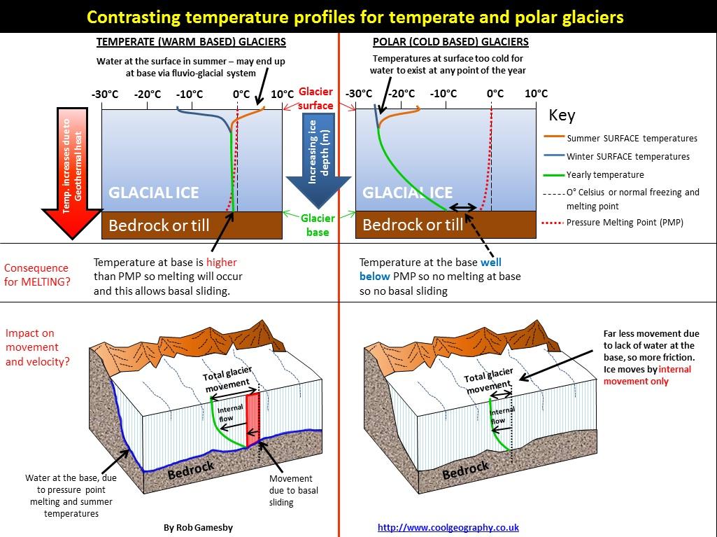 glacier movement diagram diagram of glacier