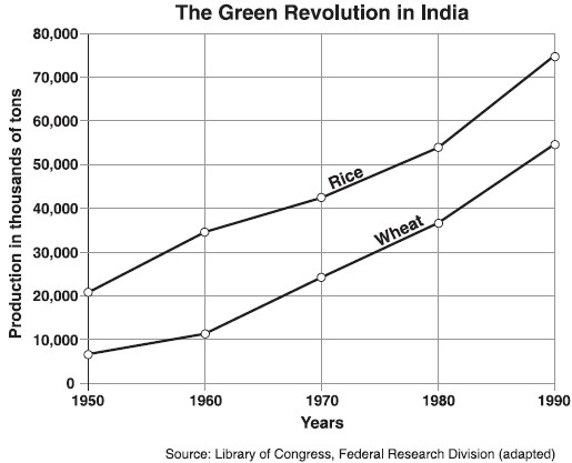 impacts of the green revolution