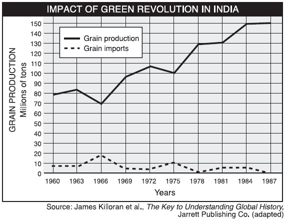 case study on green revolution in punjab (pdf) impact of nitrate consumption: case study of punjab, india  the period  from 1950/51 to mid-1960s which is also called pre-green revolution period.