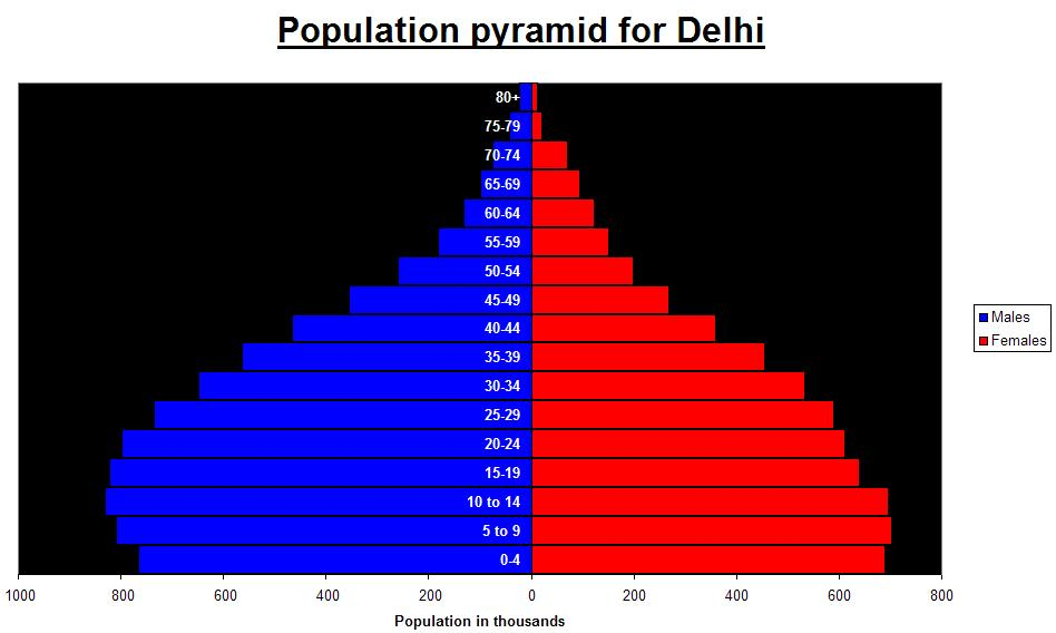 Rural Urban Populations