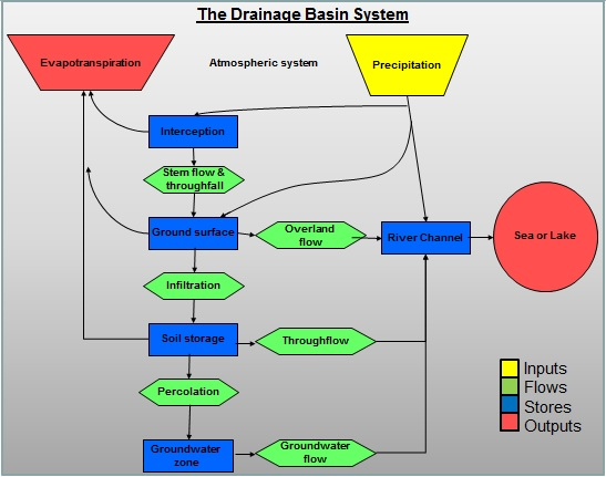 water cycle flow chart diagram