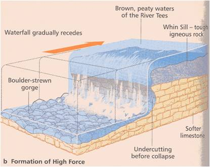As landforms high force geological diagram ccuart Gallery