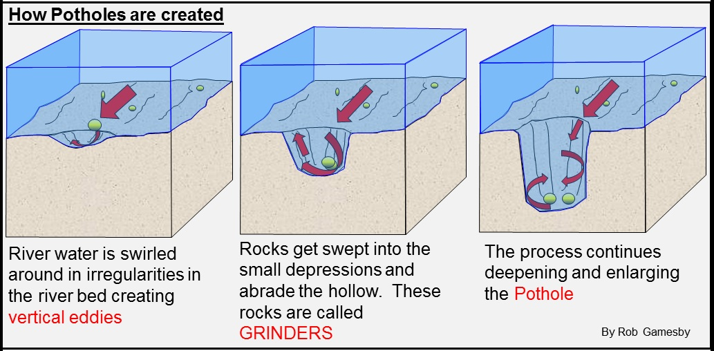 Geography for the igcse wiki unit 3 rivers and coasts river potholes ccuart Image collections