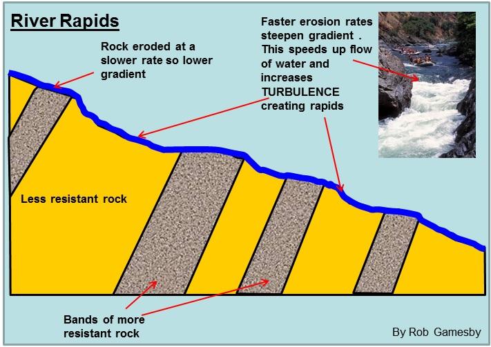 River Rapid Diagram - Complete Wiring Diagrams •