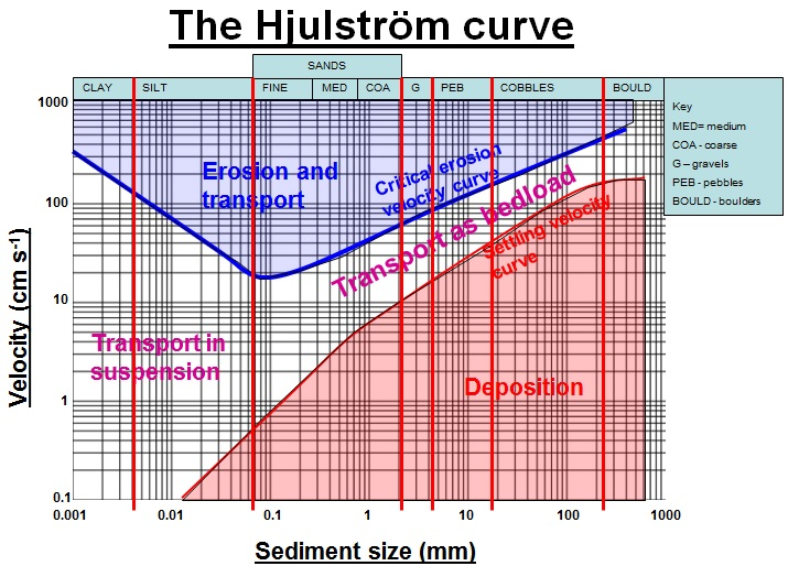 Understanding the hjulstrom curve flocculation can also occur where clay particles bond together and hence gain enough mass to sink to the river or sea bed ccuart Gallery