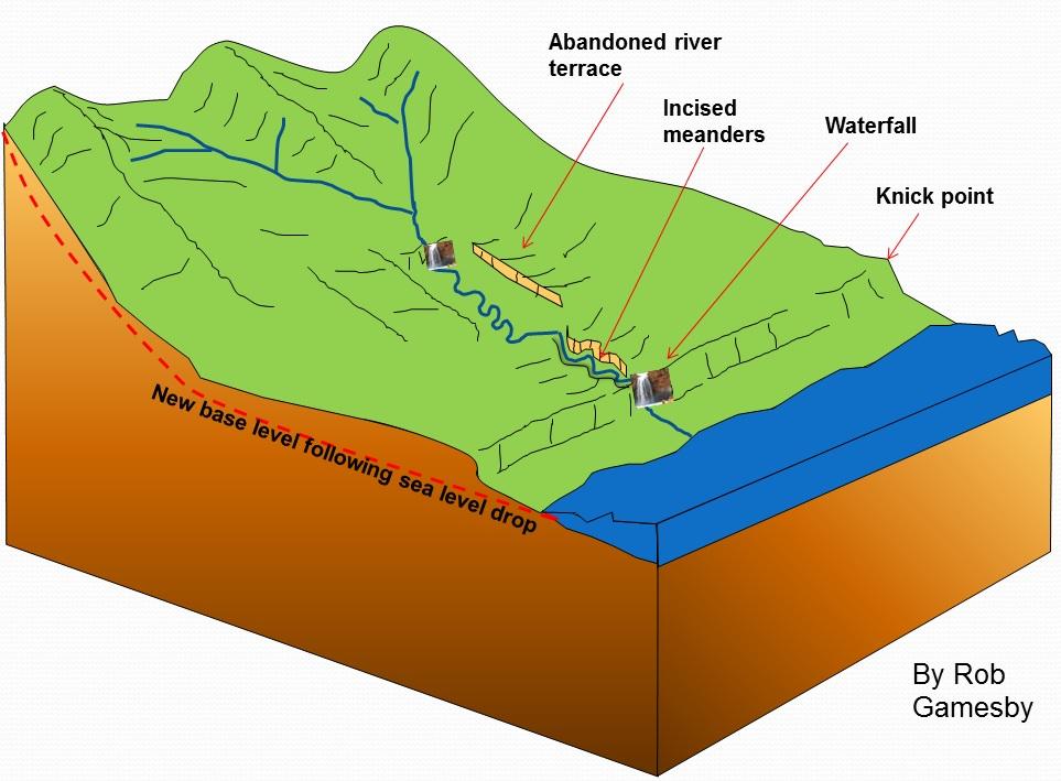As river rejuvenation for Terrace landform