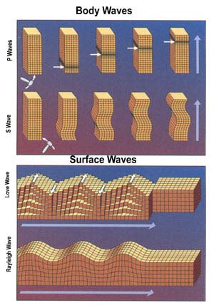 the main characteristics of earthquakes The earthquakes main causes are because of the too plates bang together.
