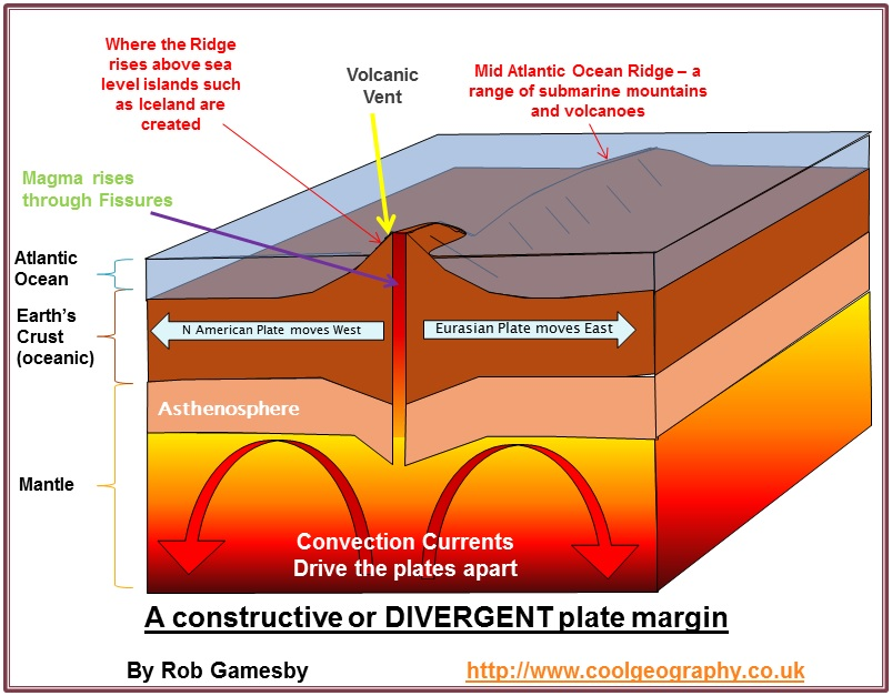 Plate Margins And Landforms