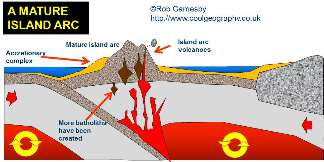 Major forms of extrusive activity types of volcanoes island arcs are another major feature created by volcanic activity good examples include the aleutian island and japan ccuart Image collections