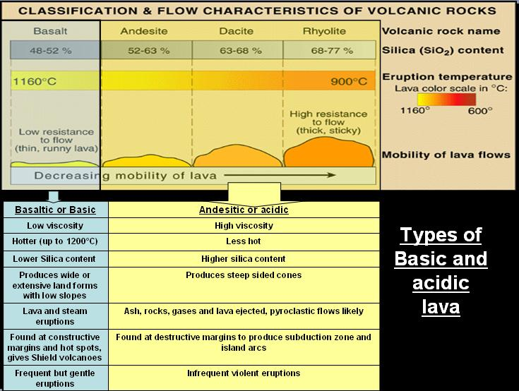 Basalt Silica Content Of : Volcanoes frequency and distribution