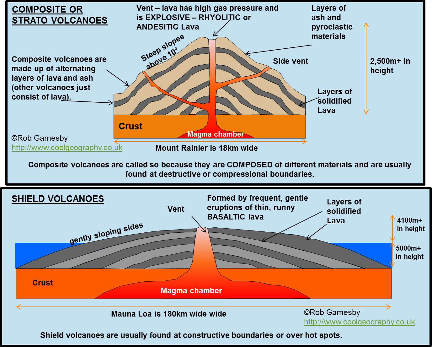Major forms of extrusive activity types of volcanoes – Volcano Types Worksheet
