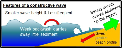 geography constructive and destructive waves In this video david explains what constructive and destructive interference means as well as how path length differences and pi  and these waves were constructive.