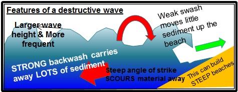 Destructive wave diagram called destructive waves