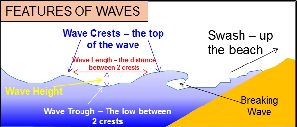 AQA AS Geography- The Coastal system - waves - Revision Notes in A
