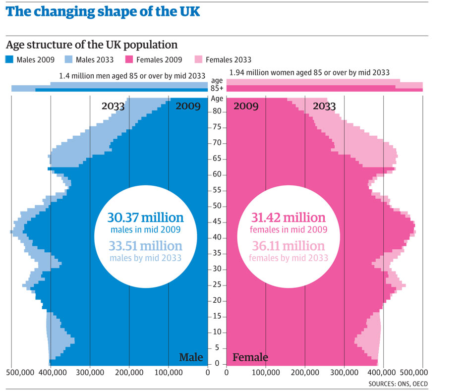 ageing population uk The growing number of older people in the uk presents major opportunities for our society - but rarely since the second world war has there been such a tough time to pursue the aim of a better later life, says age uk the vision of adapting our communities for an ageing population comes in age uk's.