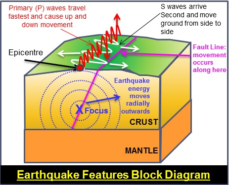 background to earthquakesearthquakes block diagram