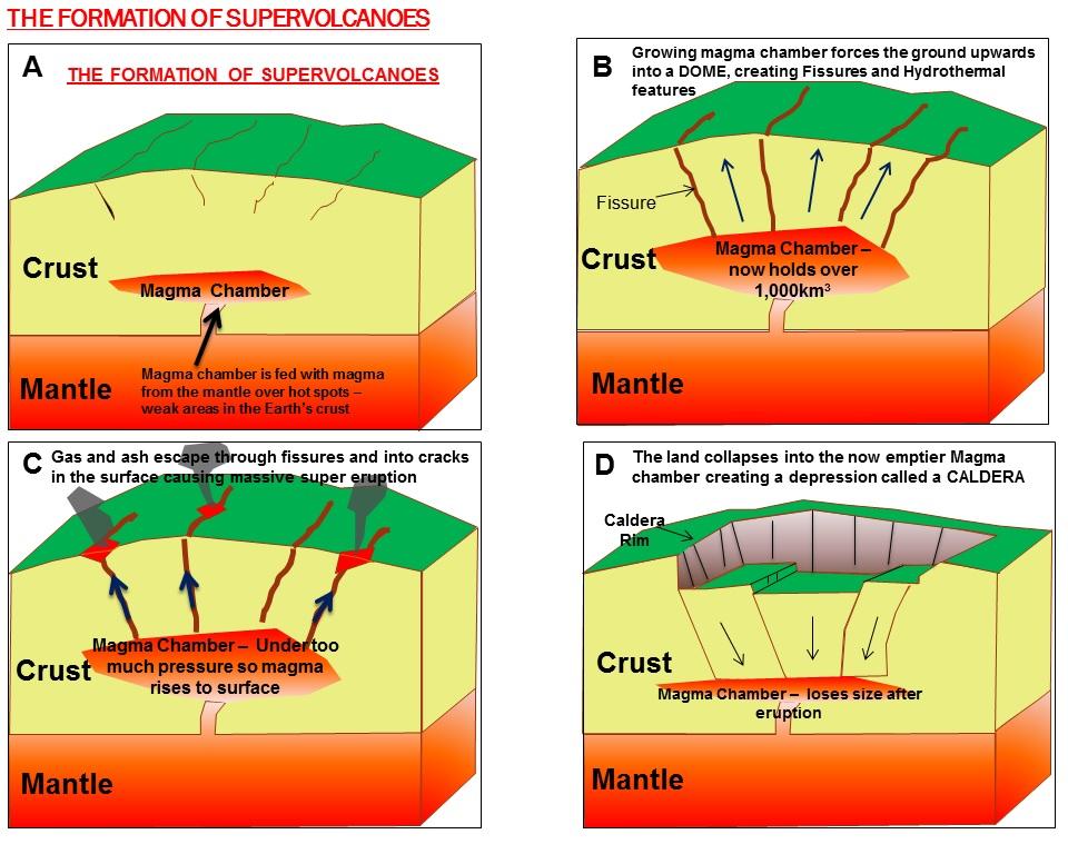 super volcano caldera diagram info click here for full sc