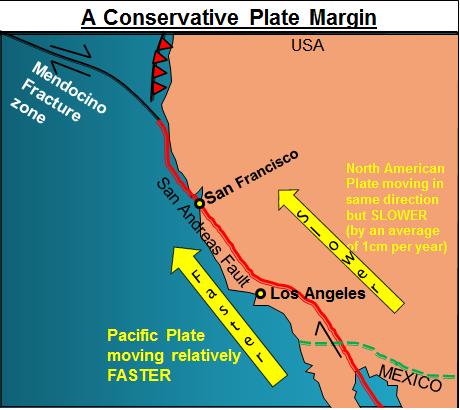 destructive plate margin diagram