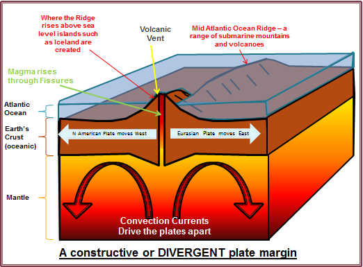 characteristics of plate margins and volcanoes