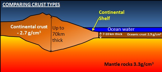 Plate Margins - Continental oceanic