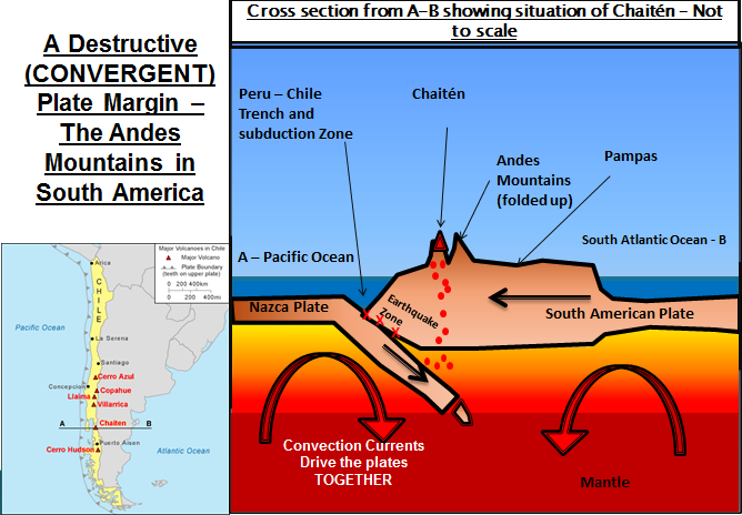 characteristics of plate margins and volcanoes Tectonic plates, earthquakes, and volcanoes according to the theory of plate tectonics, earth is an active planet its surface is composed of many individual plates.