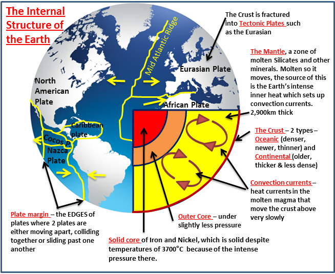 Diagram for structure of the earth electrical drawing wiring diagram plate tectonics rh coolgeography co uk diagram of external structure of the earth diagram of external ccuart Gallery