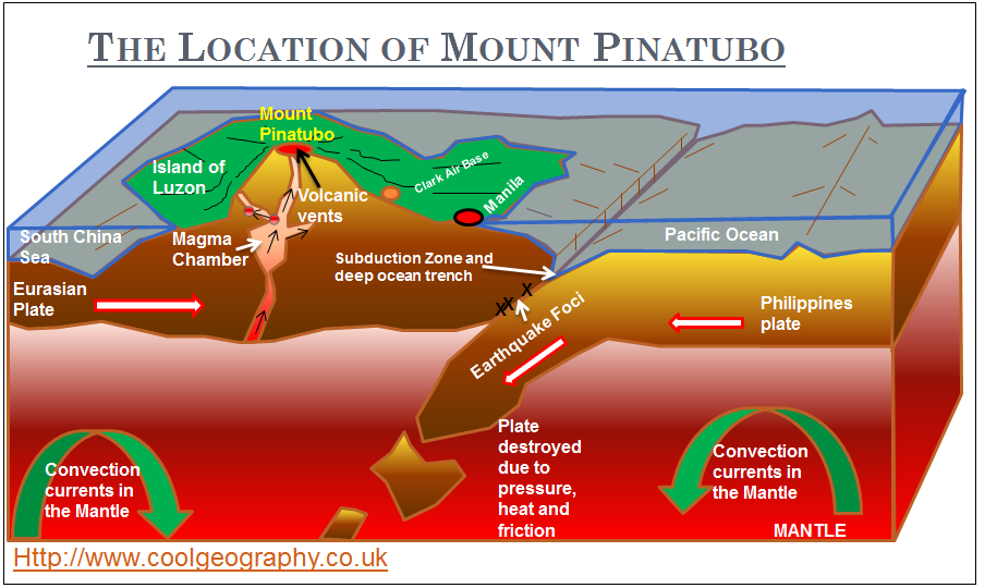 mount pinatubo case study