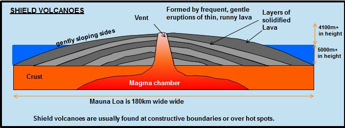 Volcanoes contributing to long flows the largest lava shield on earth mauna loa rises over 9000 m from the ocean floor is 120 km in diameter and forms part ccuart Gallery