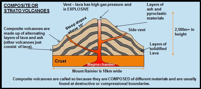 volcanoesstratovolcanoes are also known as composite volcanoes classic examples include mt fuji in japan, mount mayon in the philippines, and mount vesuvius and