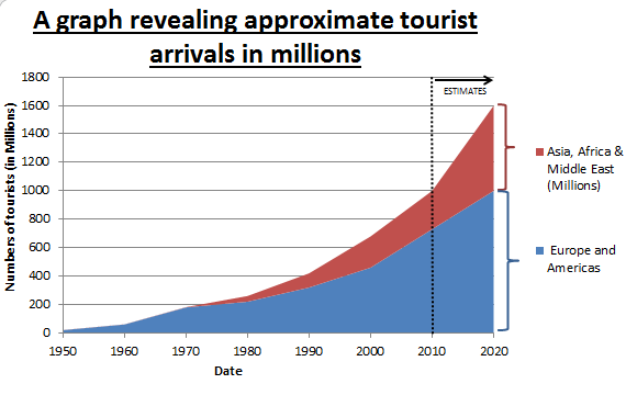 the growth of international tourism International tourist arrivals grew by 39% to reach a total of 1,235 million  a  comparable sequence of uninterrupted solid growth has not been.