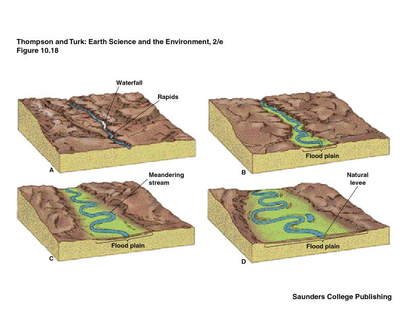 Landforms of the middle reaches