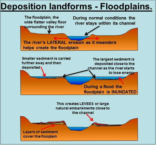 meanders and floodplains : floodplain diagram - findchart.co