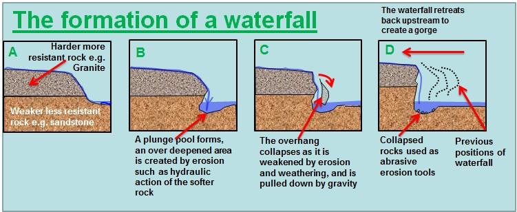 River landforms water on the land waterfall formation diagram ccuart