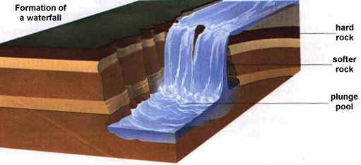 Landforms of the upper valley above is a diagram showing the formation of a waterfall you can see an animation by clicking here ccuart