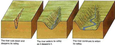 River Valley Diagram