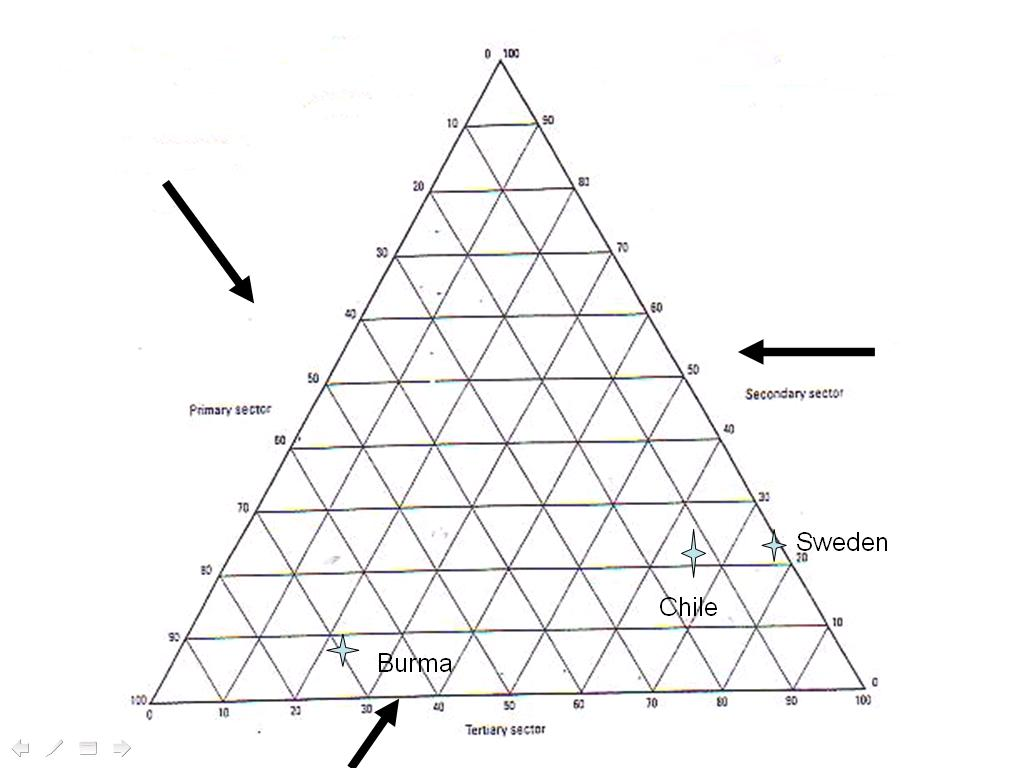 triangular graph web