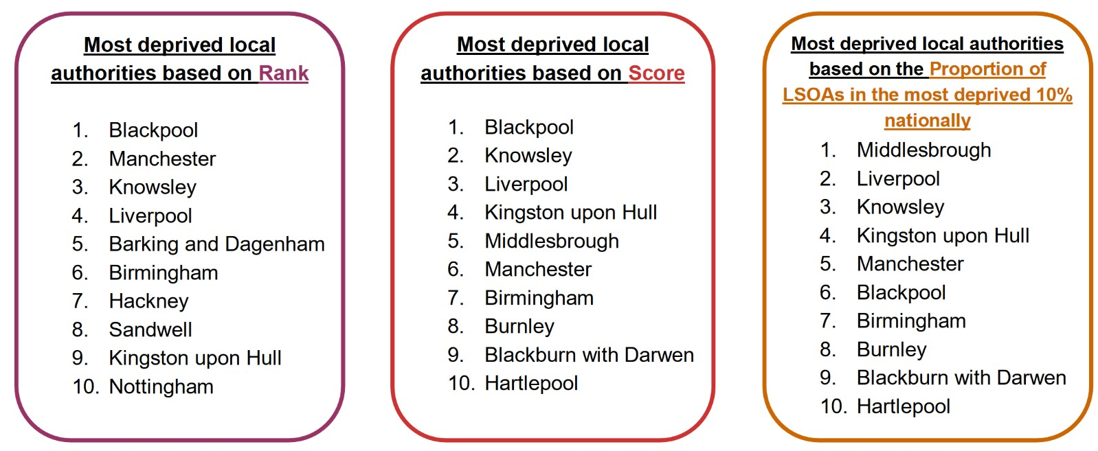 Most deprived areas