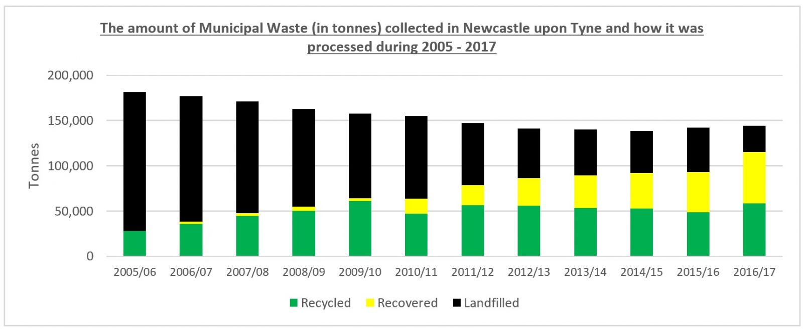 Newcastle_Waste_Disposal