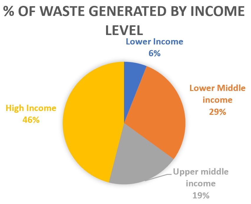 Urban waste by income level globally