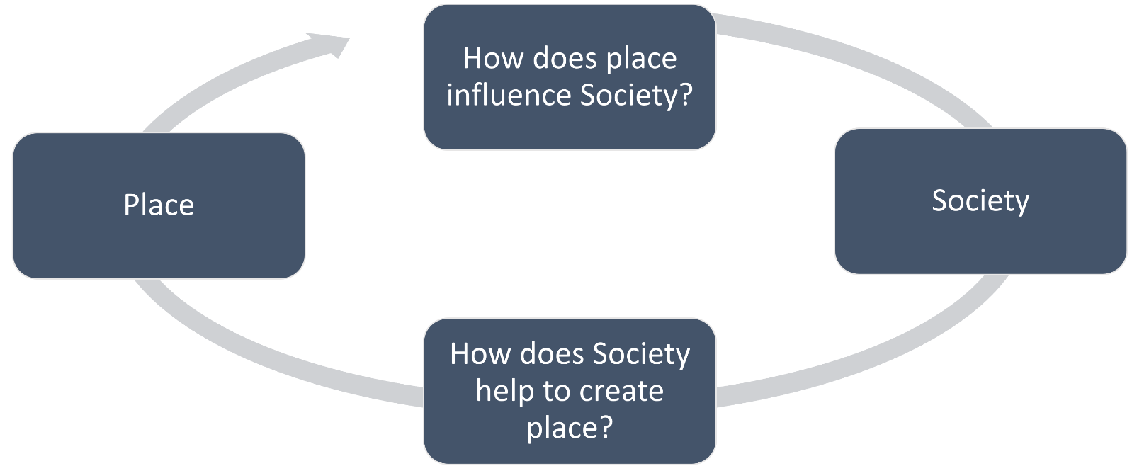 Place and society cycle