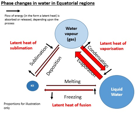 Equatorial phase change water