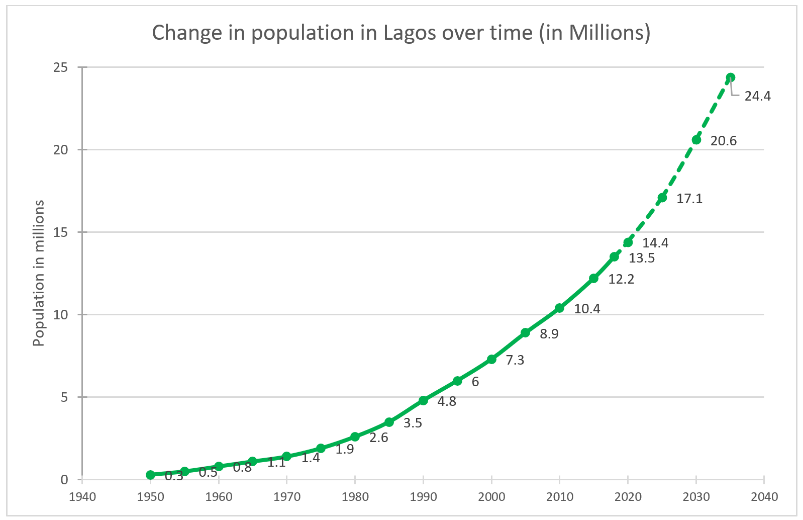 Lagos_Population _Growth