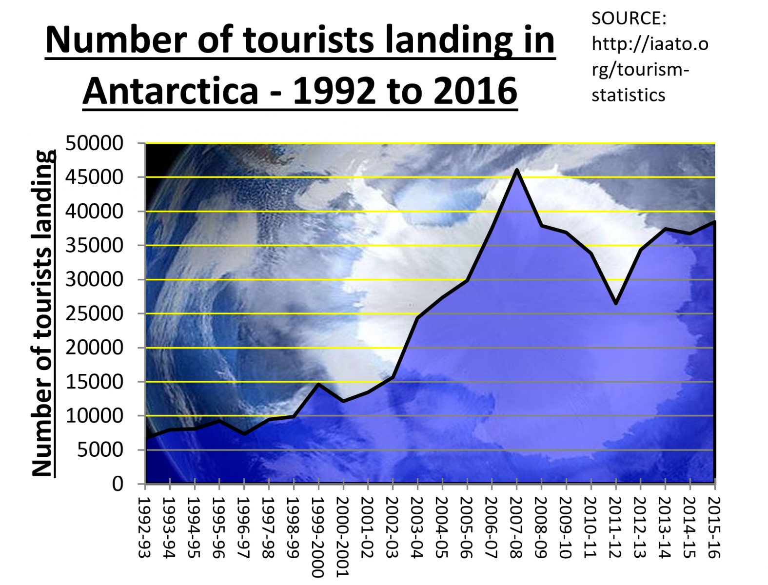 Antarctic Tourist numbers