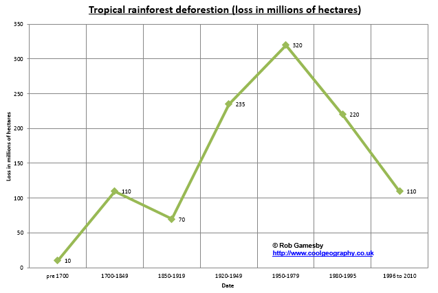 Rainforest destruction rates over time