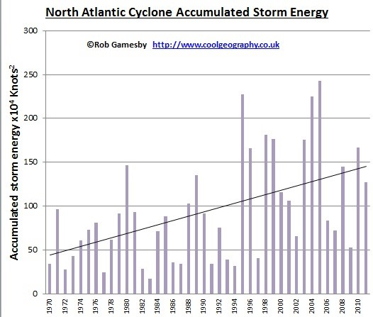 Accumulated Storm Energy Graph