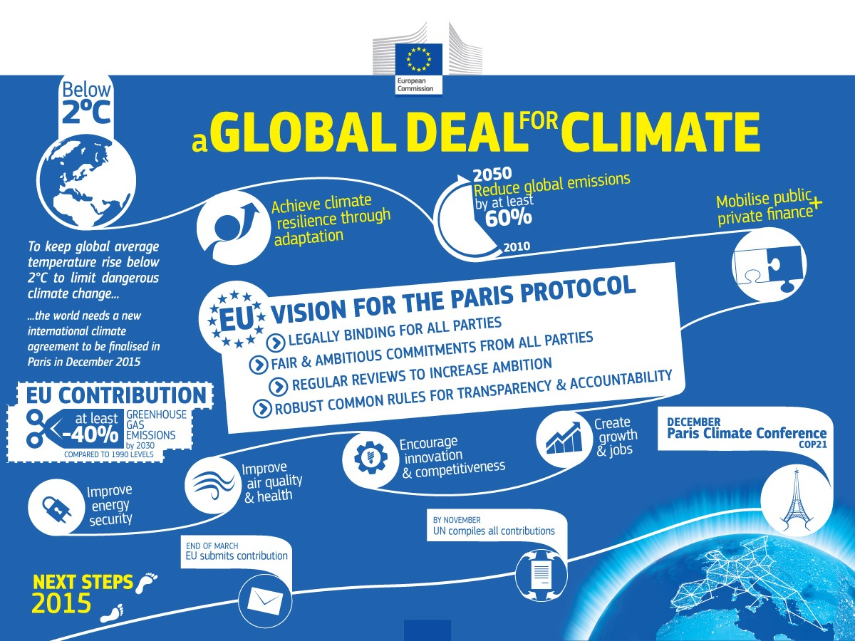 EU climate change action